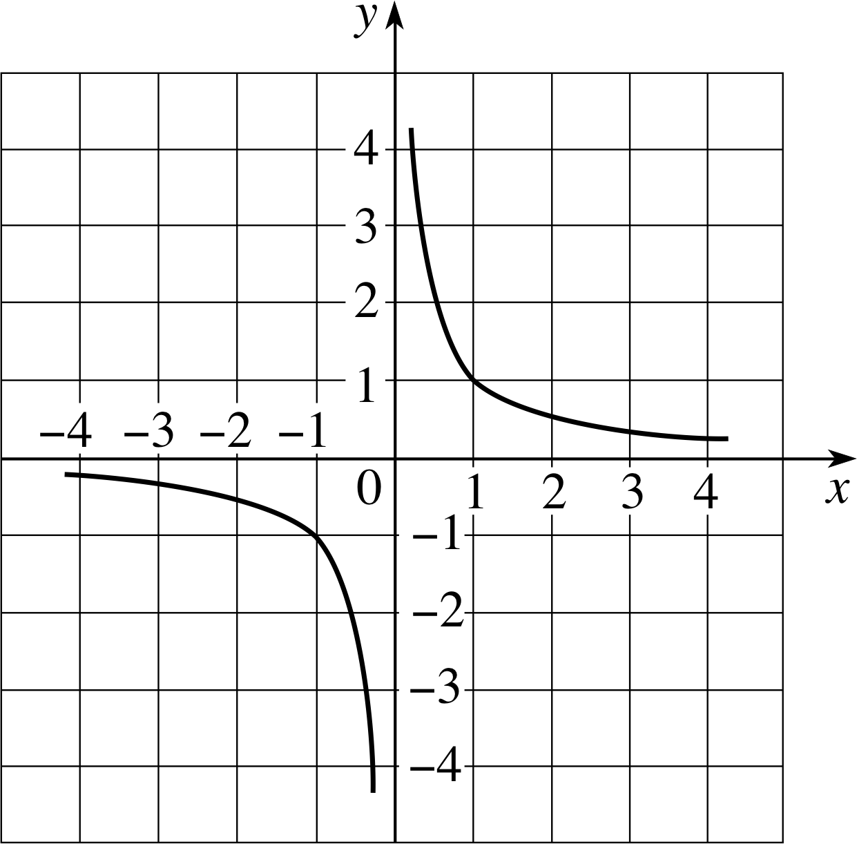 graph of 1/x - HD 1241×1213