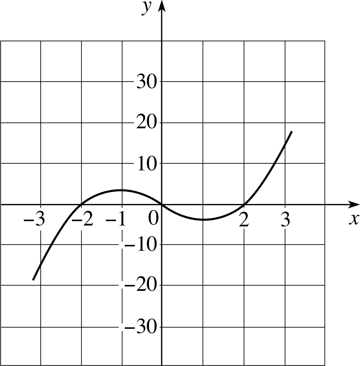 Cubic Equation Graph Figure 9 The cubic function g