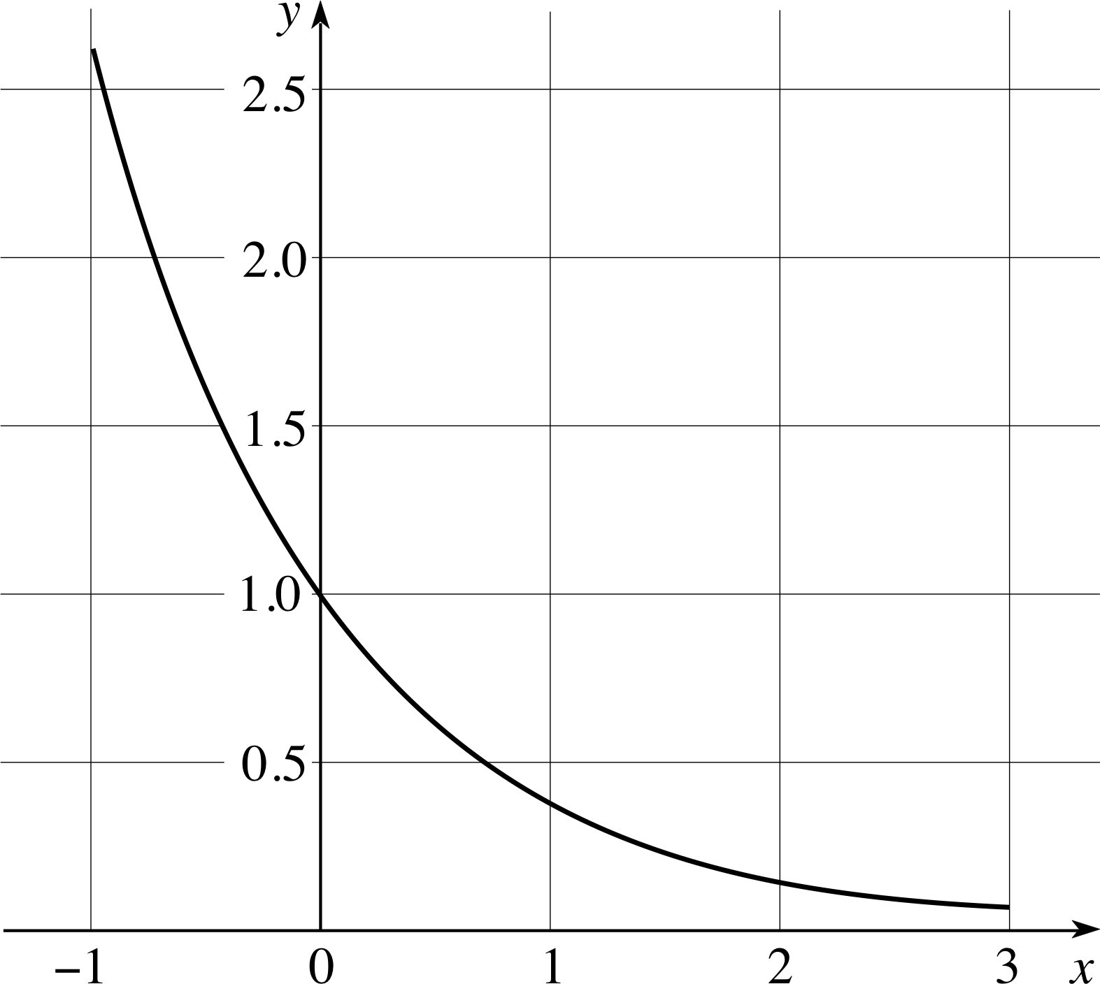 MATH 1.5: Exponential And Logarithmic