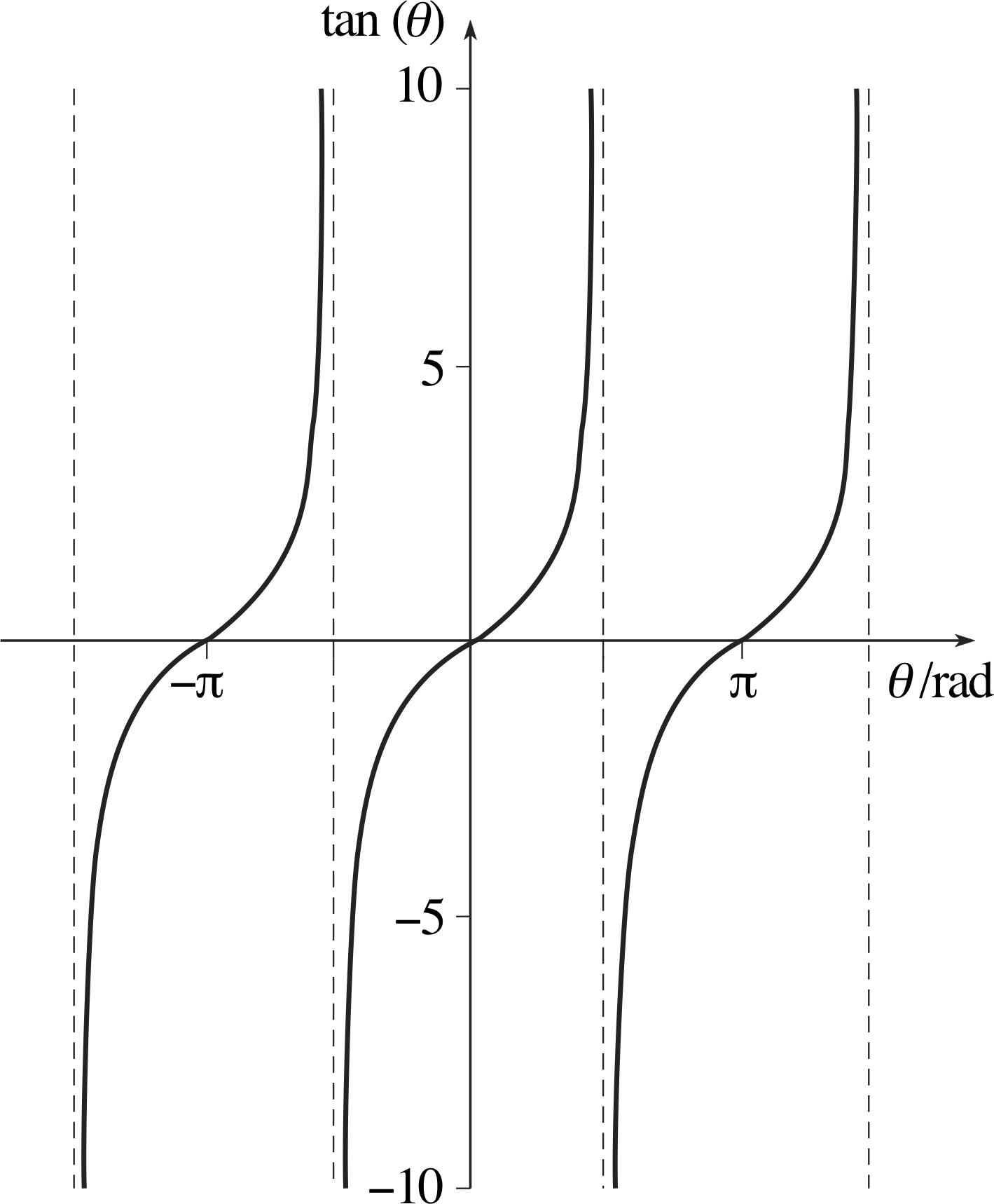 graph of tan - HD1419×1718