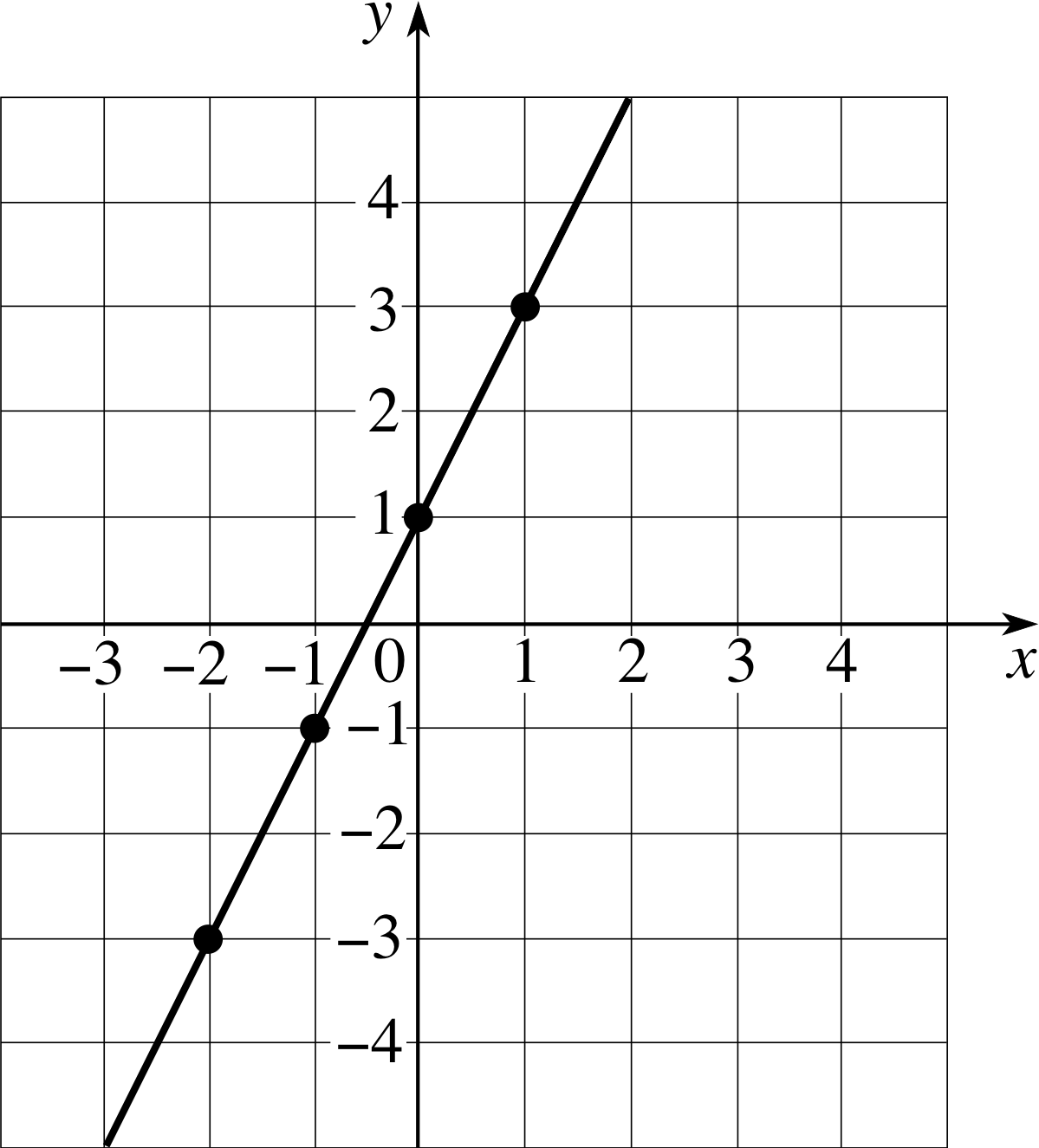 22 Equation Of A Straight Line  Gradient And Y–intercept