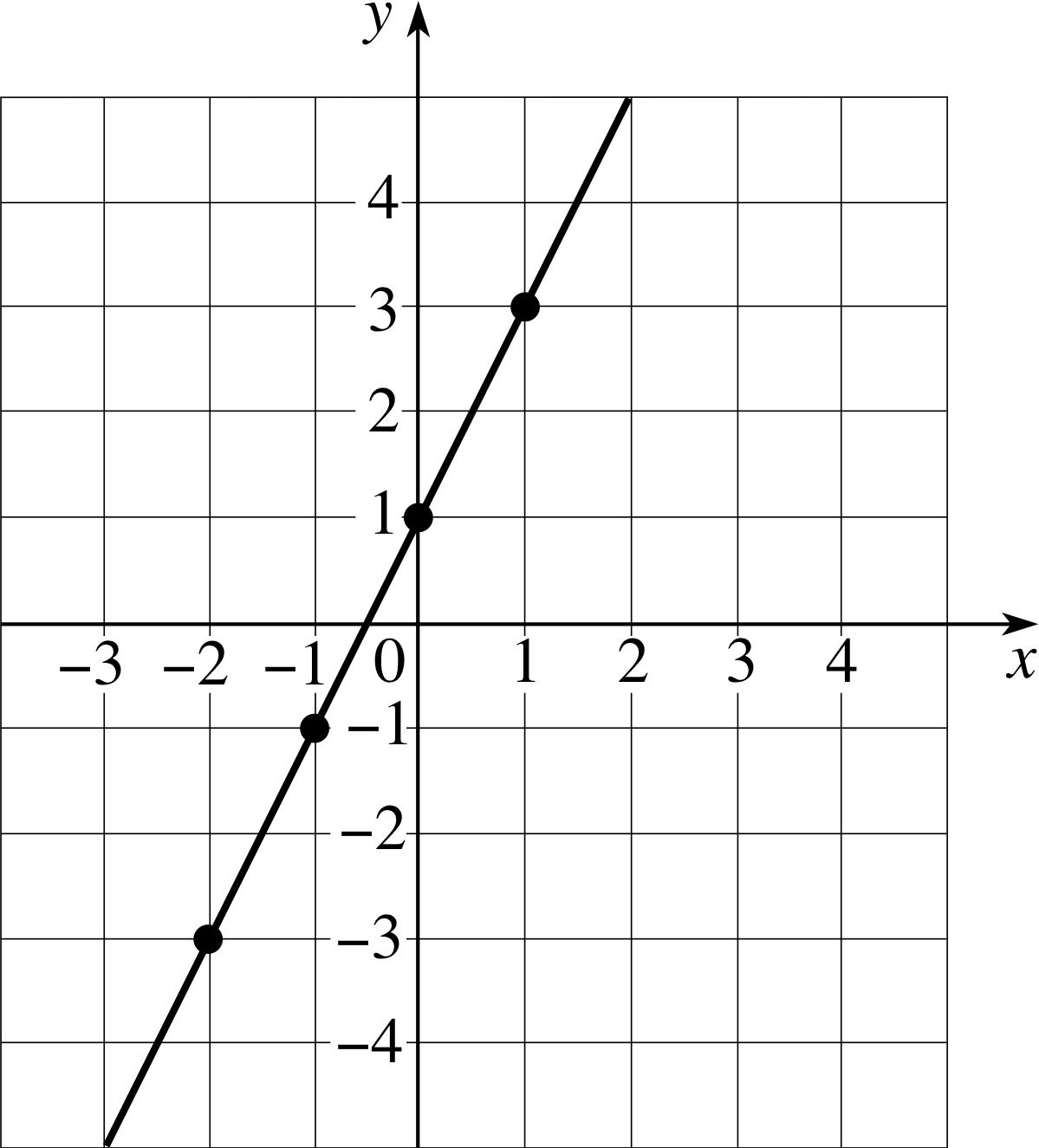 PPLATO | FLAP | MATH 2.2: Introducing co–ordinate geometry