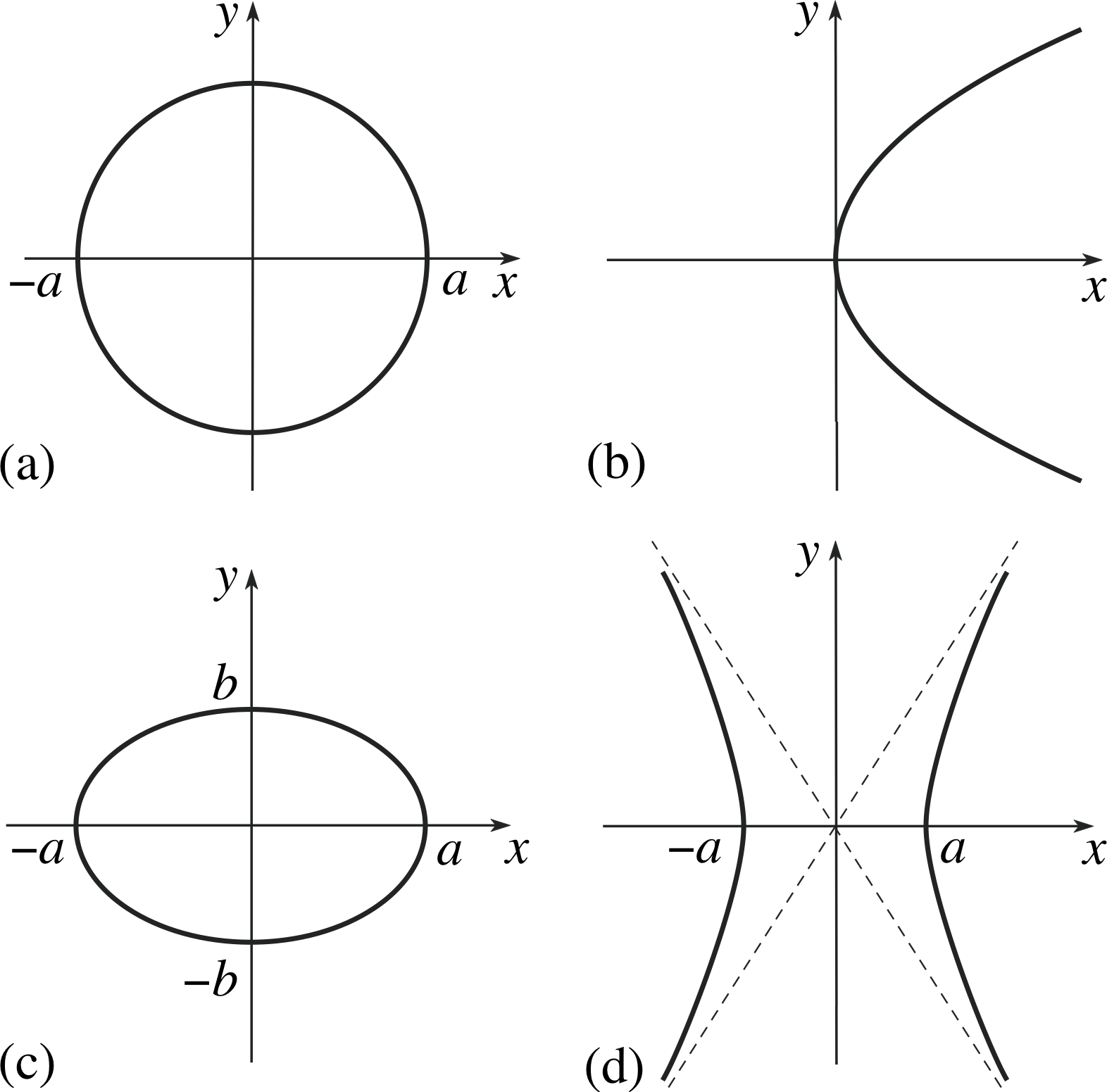 PPLATO | FLAP | MATH 2.3: Conic sections