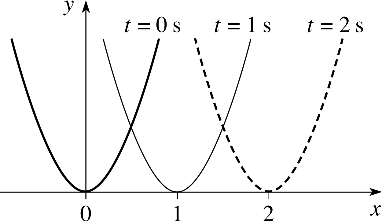 Pplato flap math 64 waves and partial differential equations figure 10 the graph of y x x vt2 for t 0 s 1 s and 2 s biocorpaavc Gallery