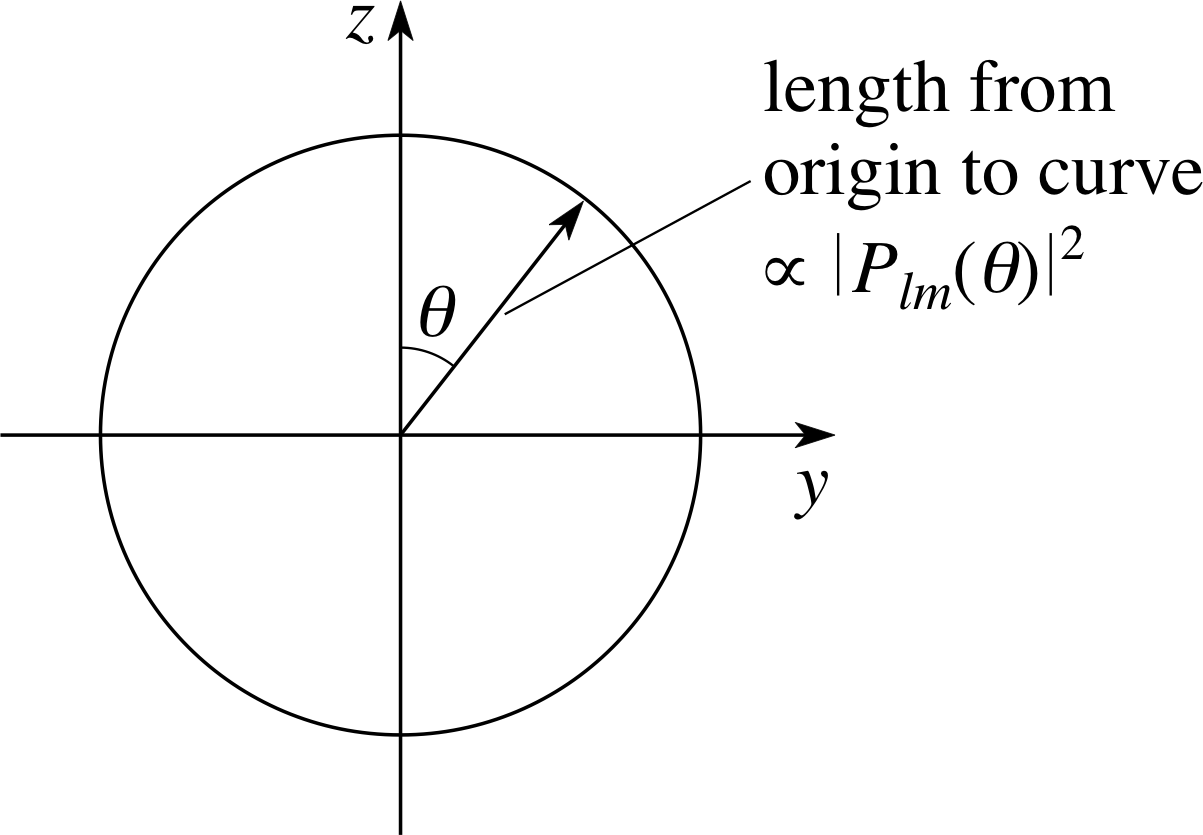 Pplato Flap Phys 11 3 Schrodinger S Model Of The Hydrogen Atom