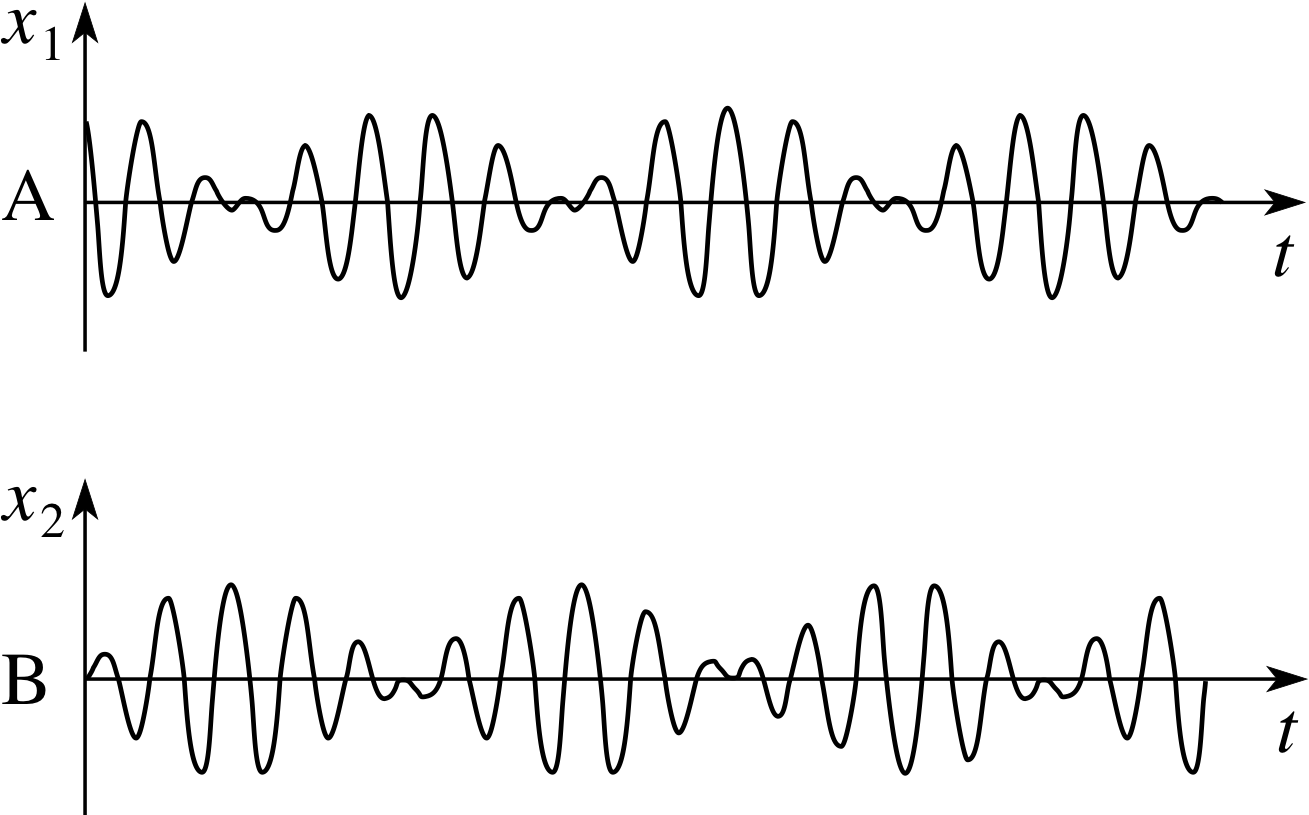 PPLATO | FLAP | PHYS 5 3: Forced vibrations and resonance