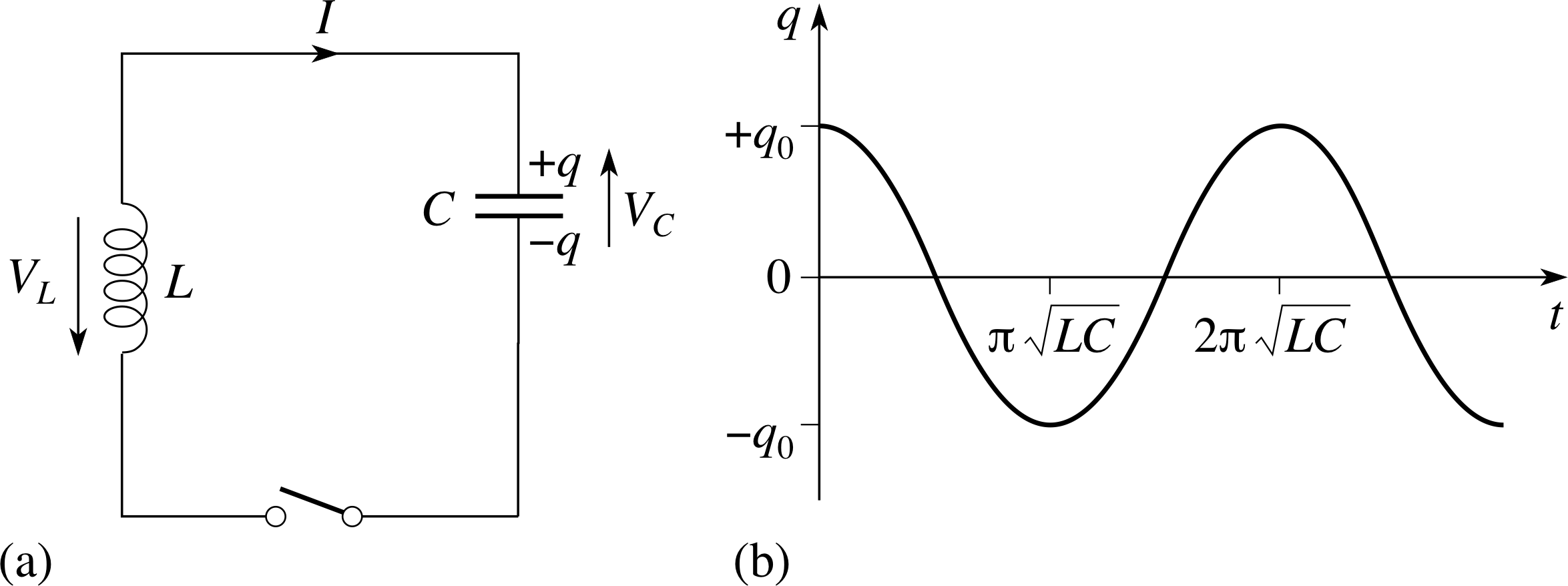 Pplato Flap Phys 54 Ac Circuits And Electrical Oscillations Figure 3 Parallel Rlc Circuit 33 In Lc