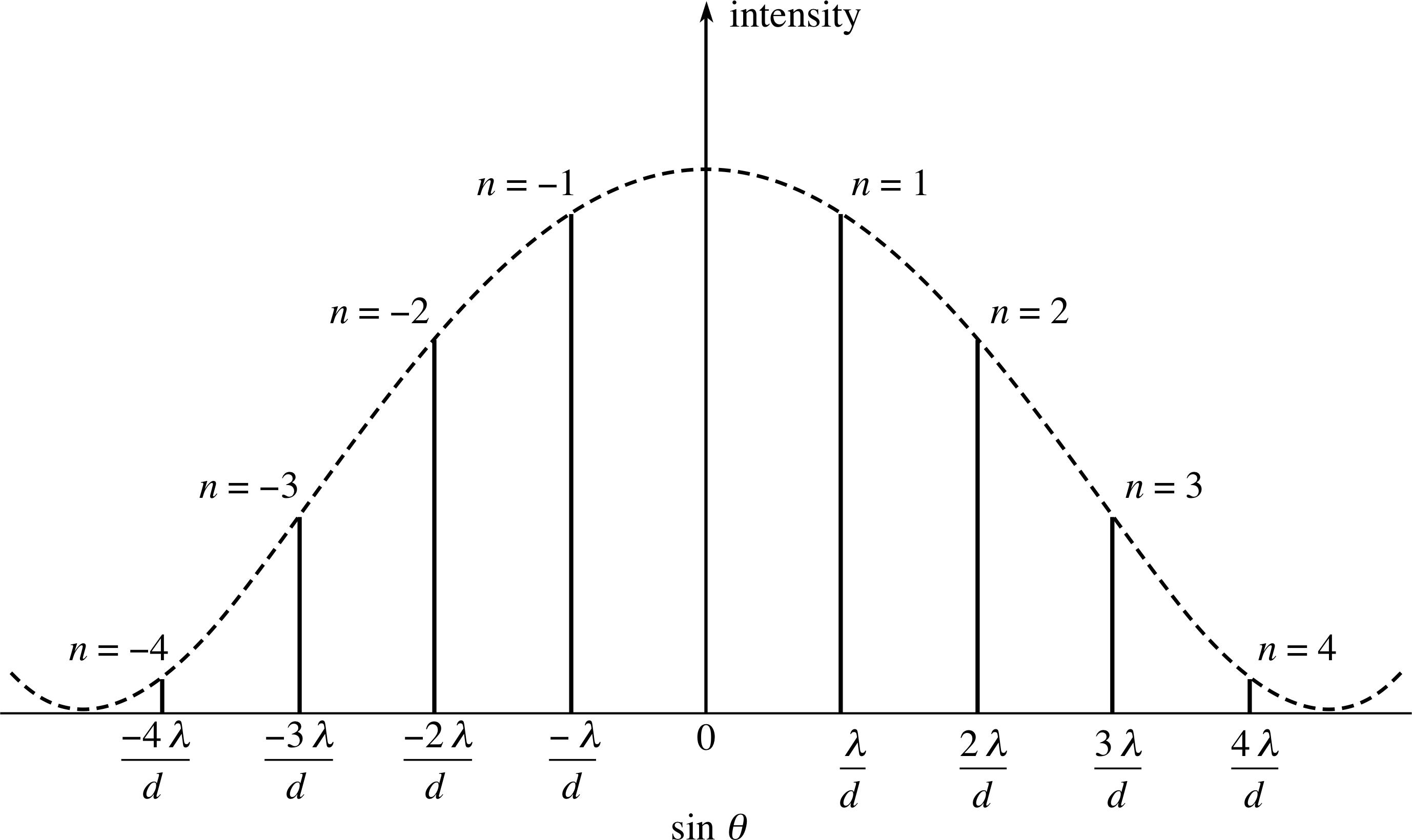 PPLATO | FLAP | PHYS 6 1: Light – a wave phenomenon