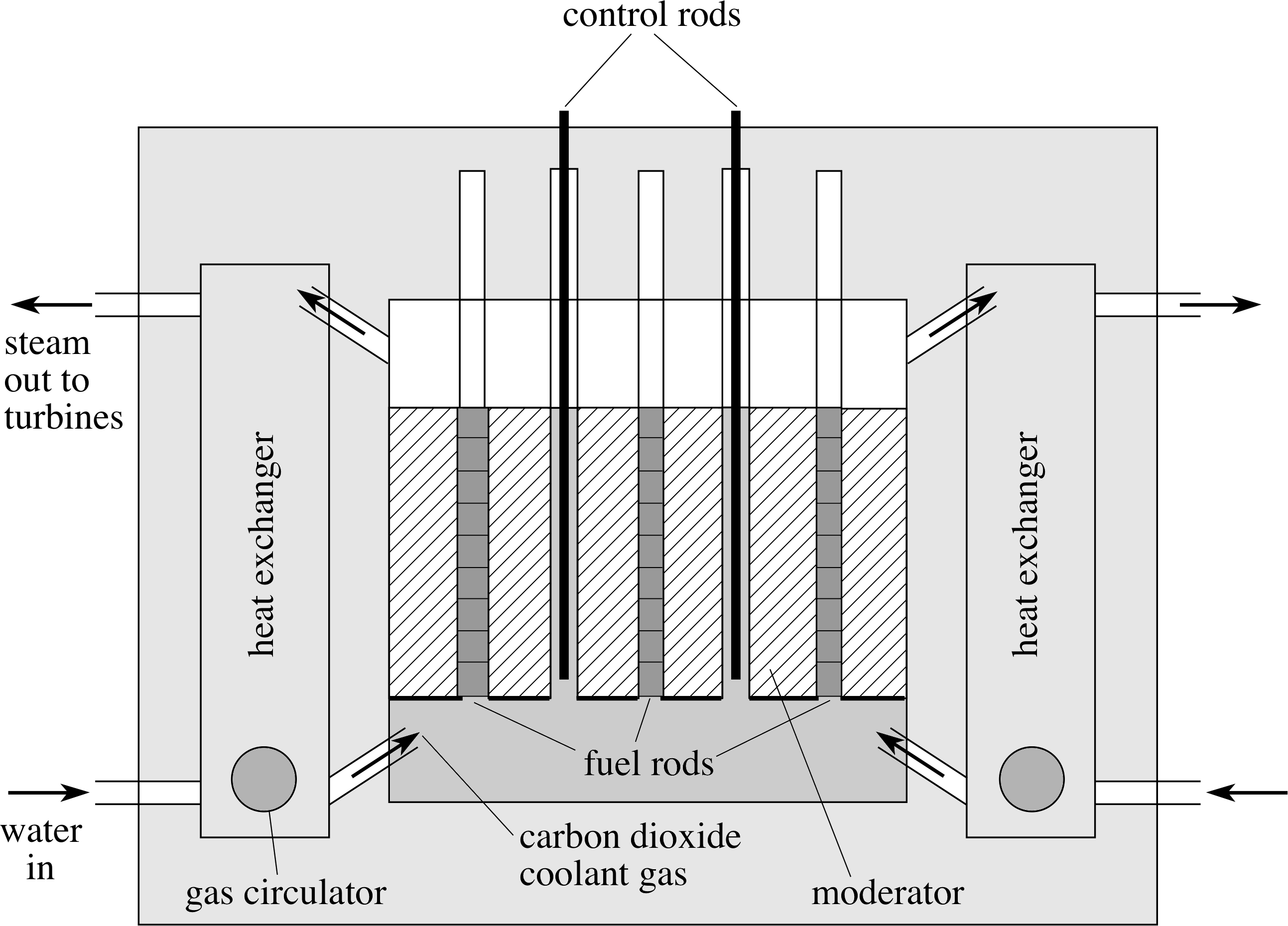 Pplato flap phys 93 nuclear fission and fusion and radiation figure 6 a schematic ccuart Image collections