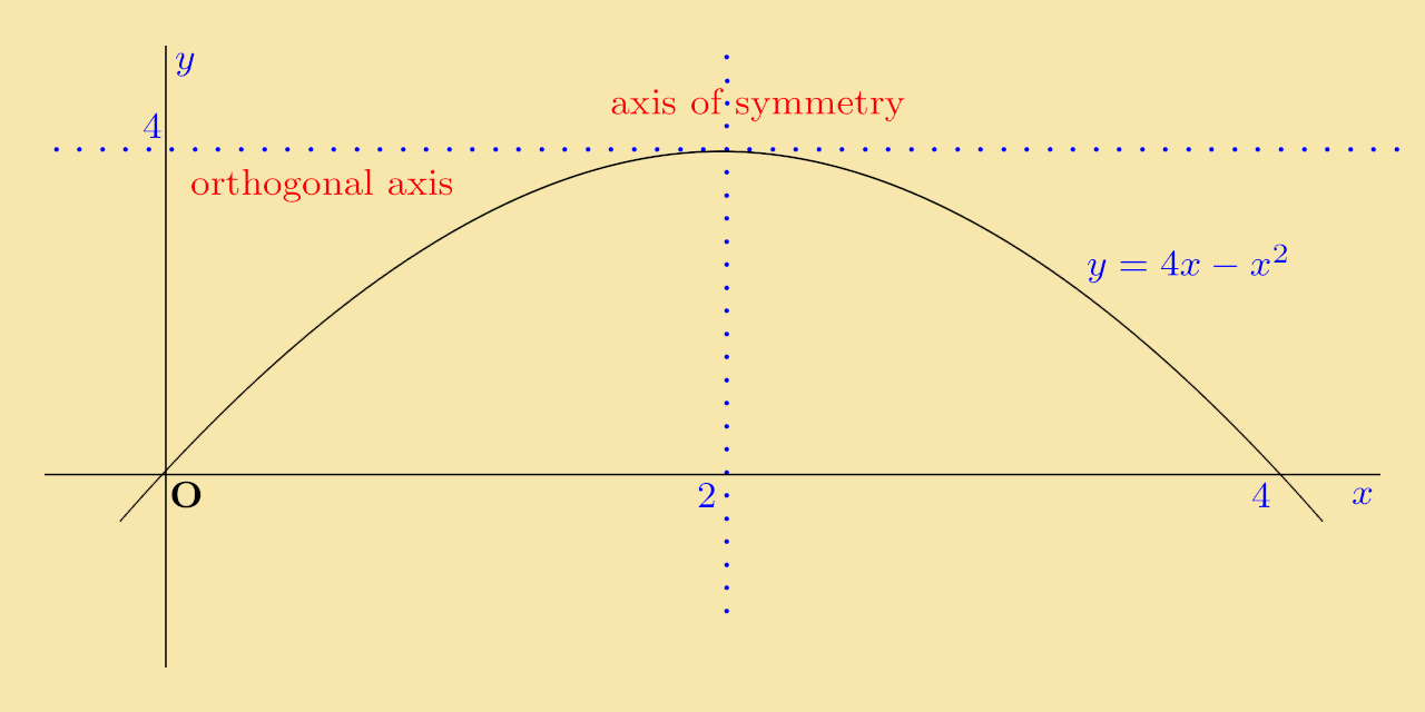 Solution: Onpleting The Square, The Function Becomes Y = ˆ�(x ˆ� 2)2 + 4  The Graph Is Sketched Below: